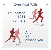 London Marathon Results - Meer dan 1000 renners gepasseerd.
