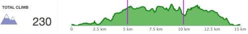 Zevenheuvelenloop hoogteverschillen route