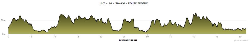 Hoogteverschil UH-14 trail